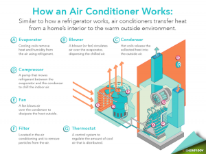 4 Common Causes of a Leaking Air Conditioner